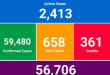 Photo of Coronavirus: Ghana records 3 deaths, 658 new cases