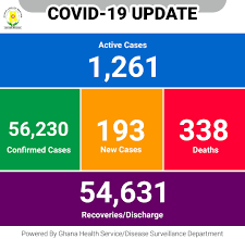 Photo of Ghana records increase in Covid-19 incidents with 1,261 active cases and 338 deaths – GHS