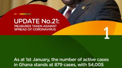 Photo of Infographics:  President Akufo-Addo's 21st address on coronavirus pandemic